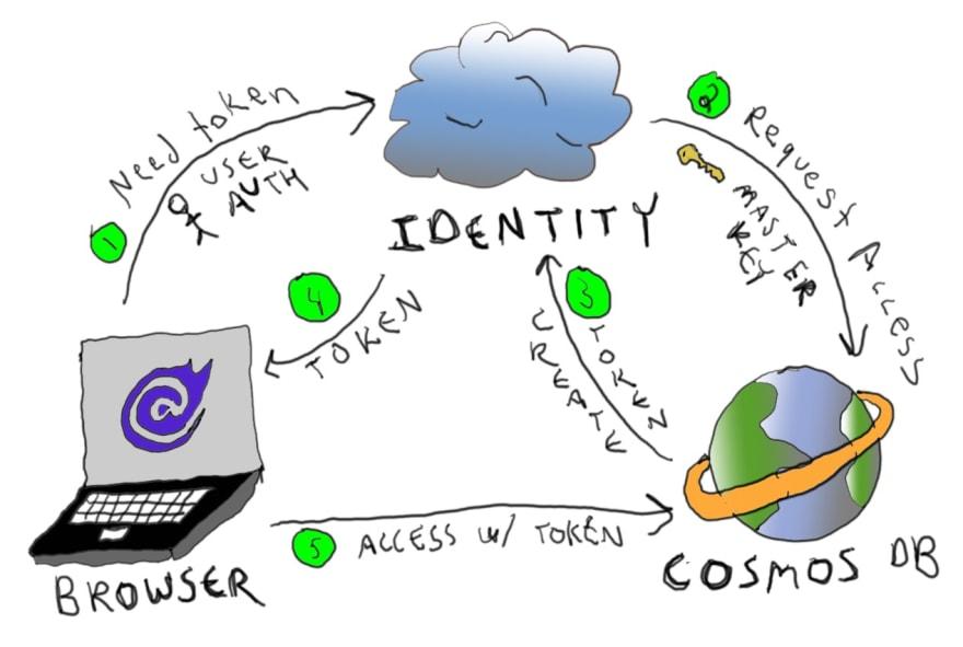 Identity flow