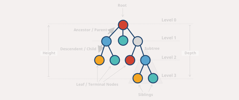 Cover image for Tree Data Structures Explained with JavaScript