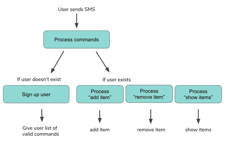 Textbot user flow v2