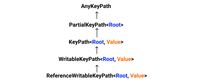 KeyPath Types