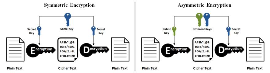 Encryption types (from https://ssl2buy.com)