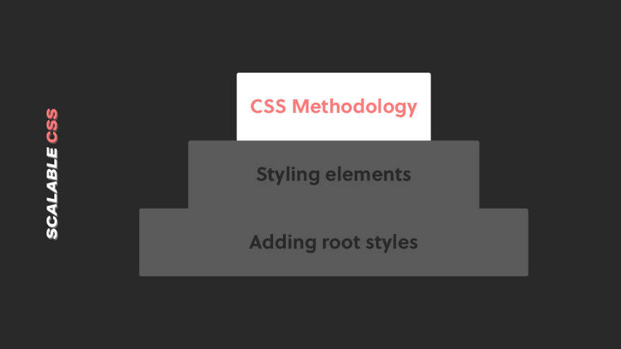 Step 3 of the pyramid is using a CSS methodology to provide naming convention consistent at scale
