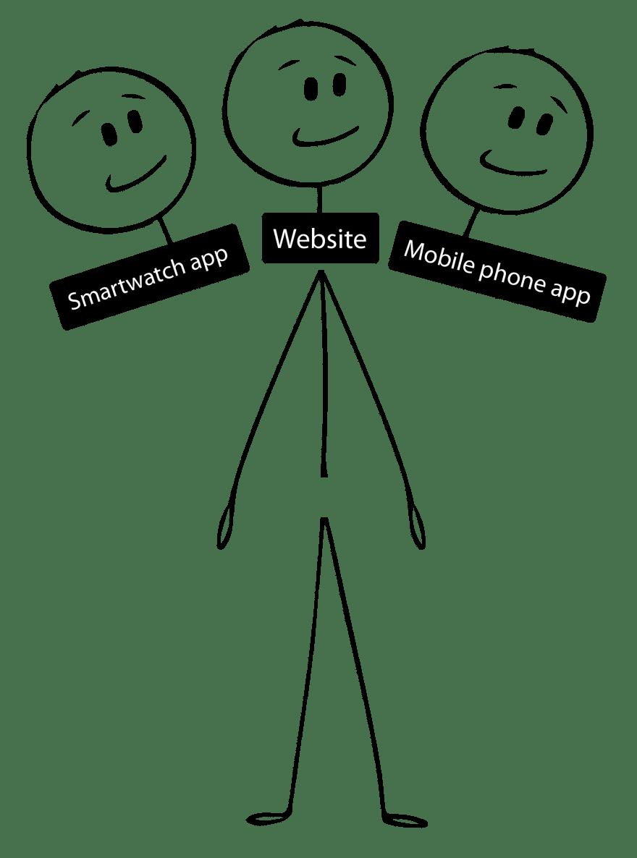 Multiple heads