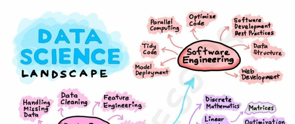 Cover image for What is Data Science?