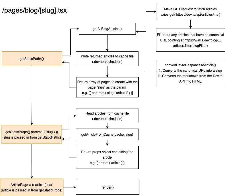 Article Page Diagram