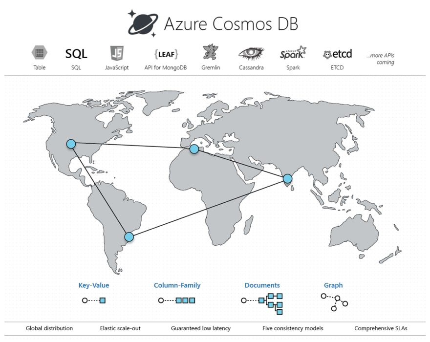 CosmosDB multi-model and different APIs illustration