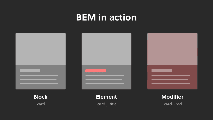 A visual example of BEM showing a block, element and modifier