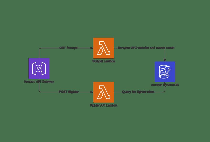 AWS Architecture for Scraper