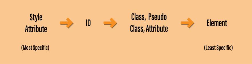CSS Specificity Diagram
