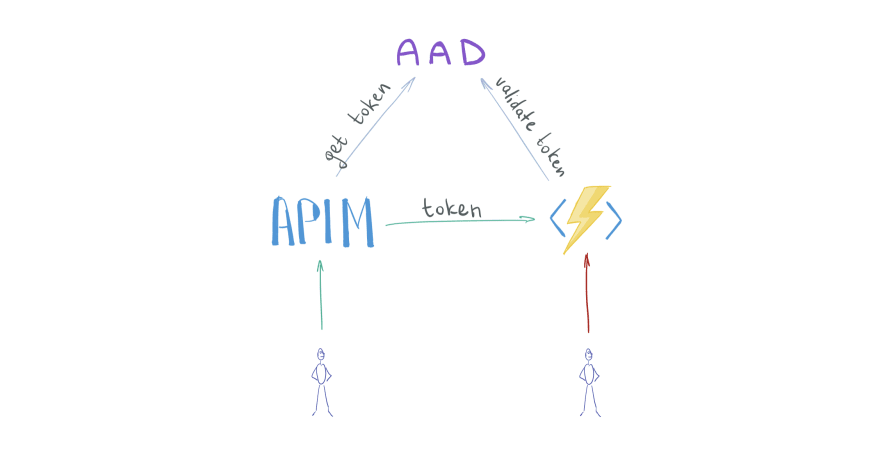 Protected Azure Functions App behind APIM, overview