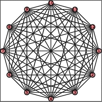 A complete undirected Graph