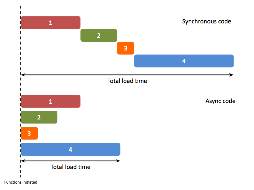 Visual comparing async vs sync