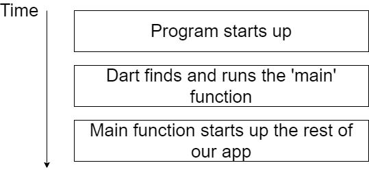 Flow of Program