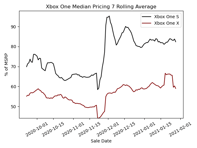 Xbox One Median Pricing