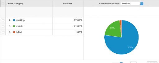 analytics of web and mobile app
