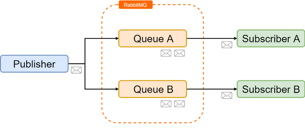 Cover image for .NET Core + RabbitMQ = 🎉