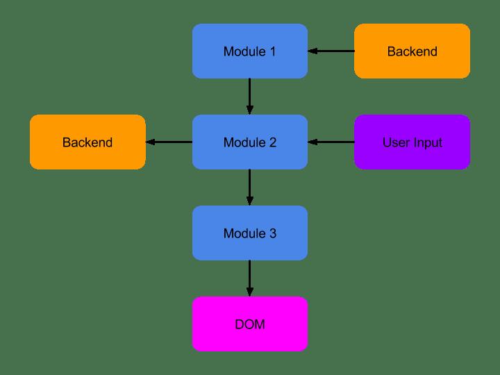 about reactflowchart