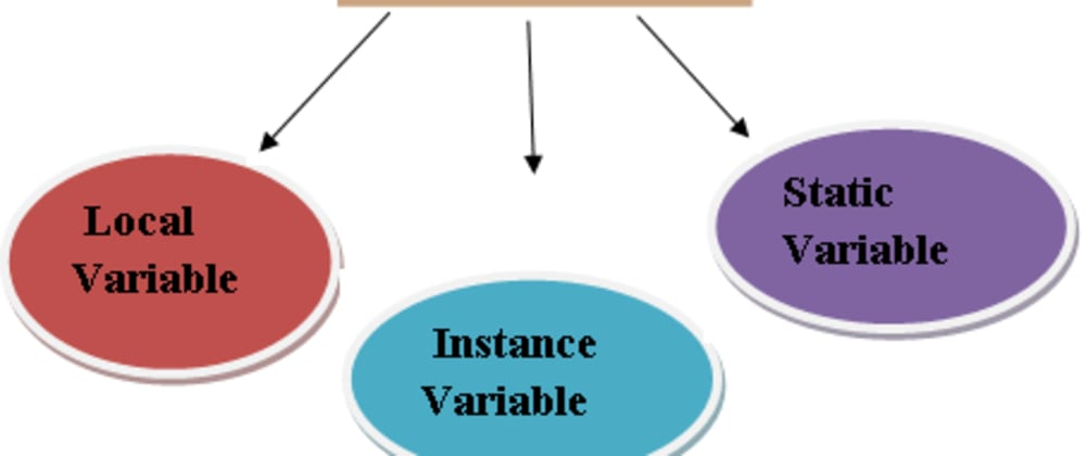 Cover image for Variables in Java Programming