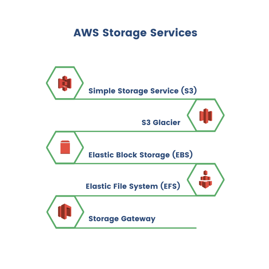 aws storage services