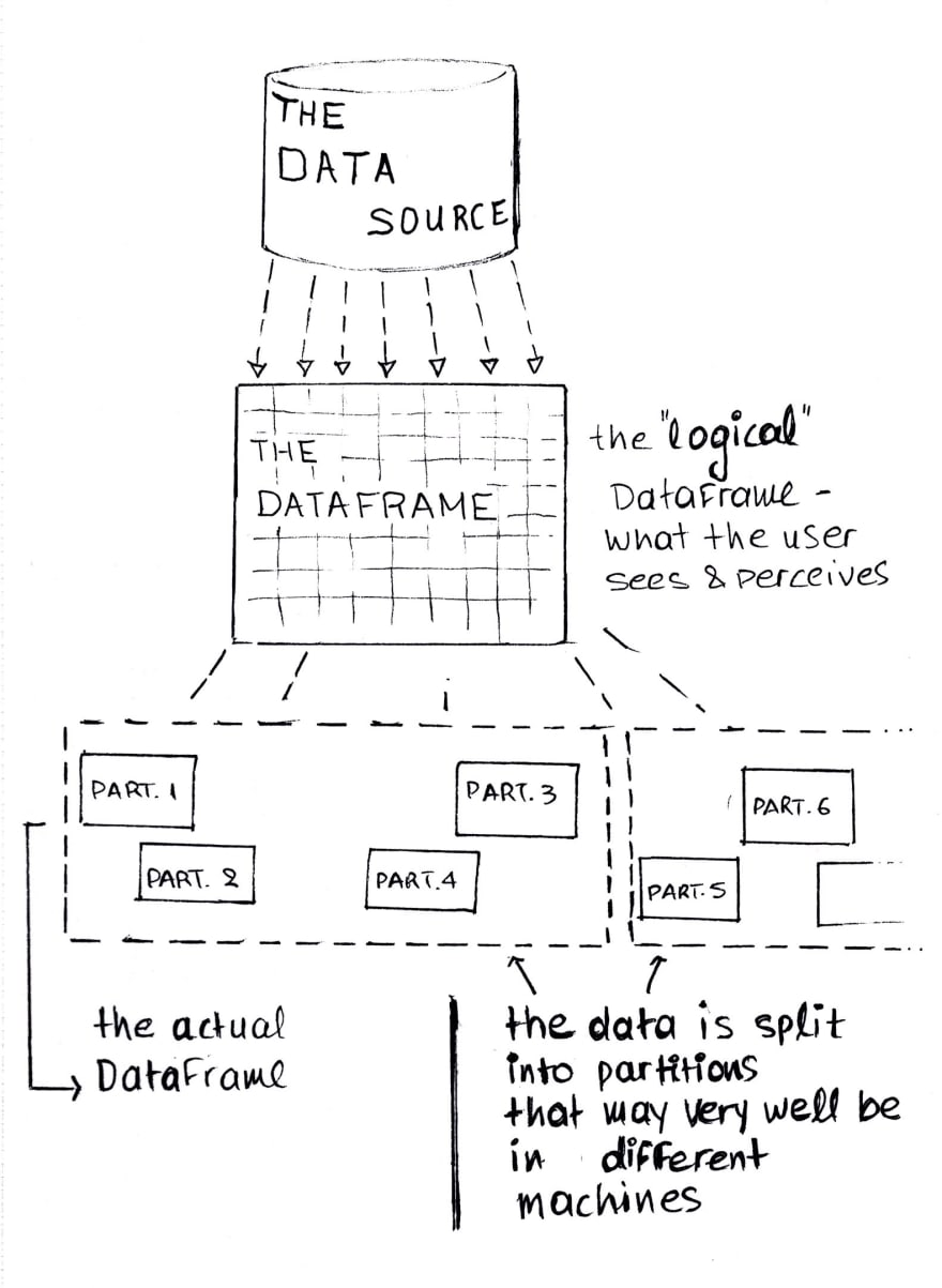 A representation of a Spark Dataframe — what the user sees and what it is like physically