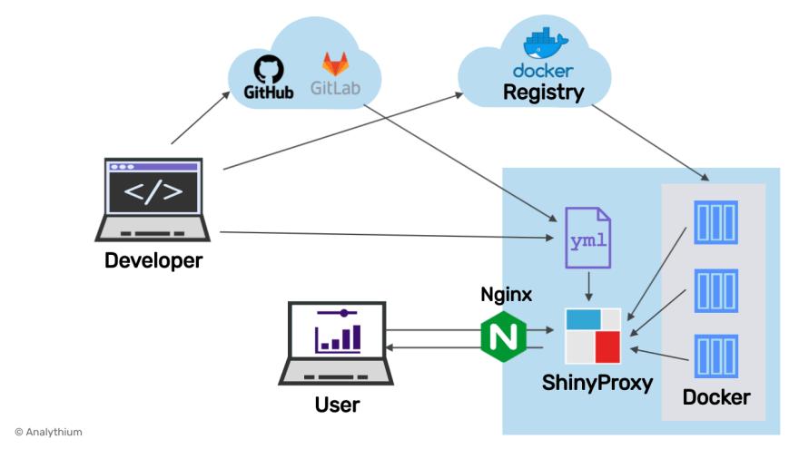 ShinyProxy setup with Nginx.