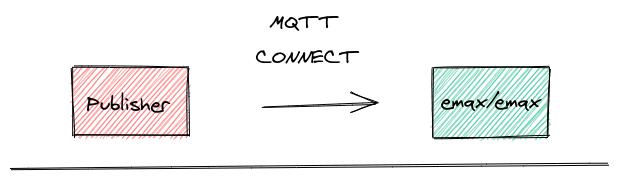 connect pub emqx