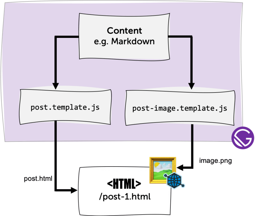 An improved process of adding Open Graph Images to Gatsby Pages