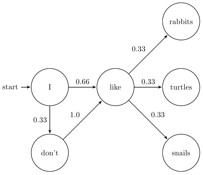 Text chain example