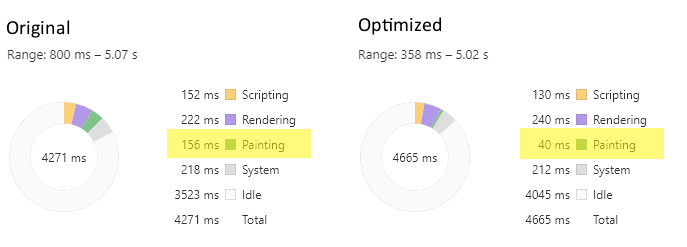 performance comparison in chrome devtools