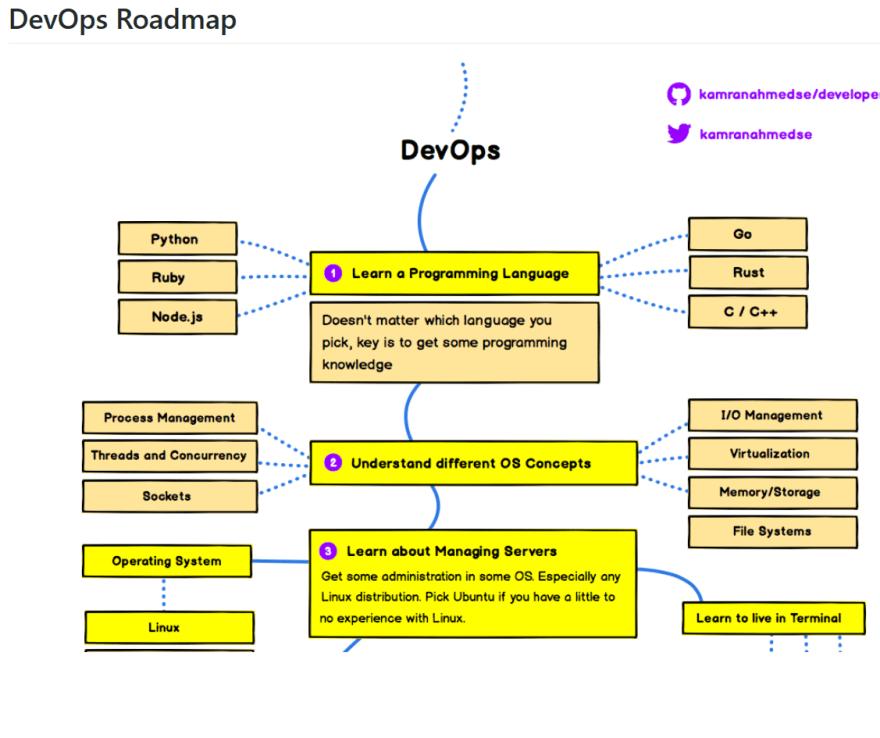 The 2019 DevOps Developer RoadMap - DEV Community 👩 💻👨 💻