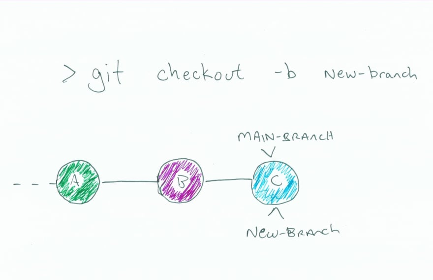 """Same image as before with """"main-branch"""" and """"new-branch"""" both indicated as being at C"""