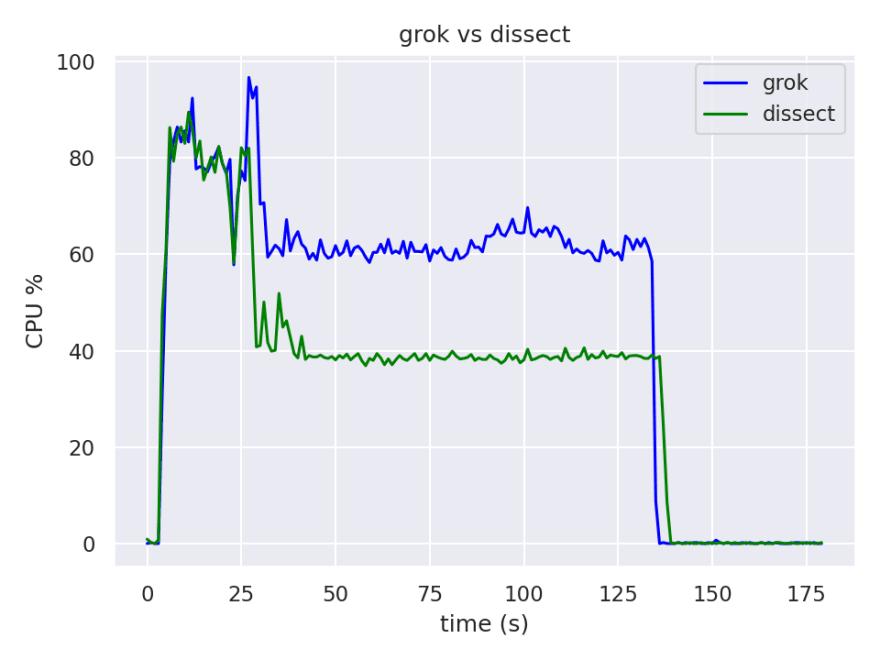 grok vs dissect