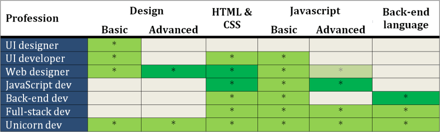 Main differences between web development professions