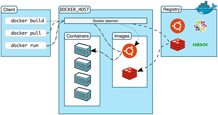 Docker client and server model