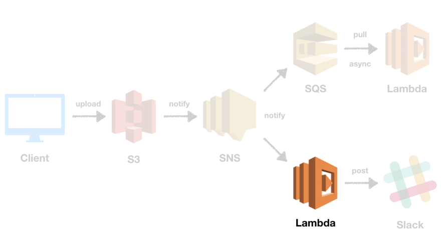 Event Handling in AWS using SNS, SQS, and Lambda - DEV