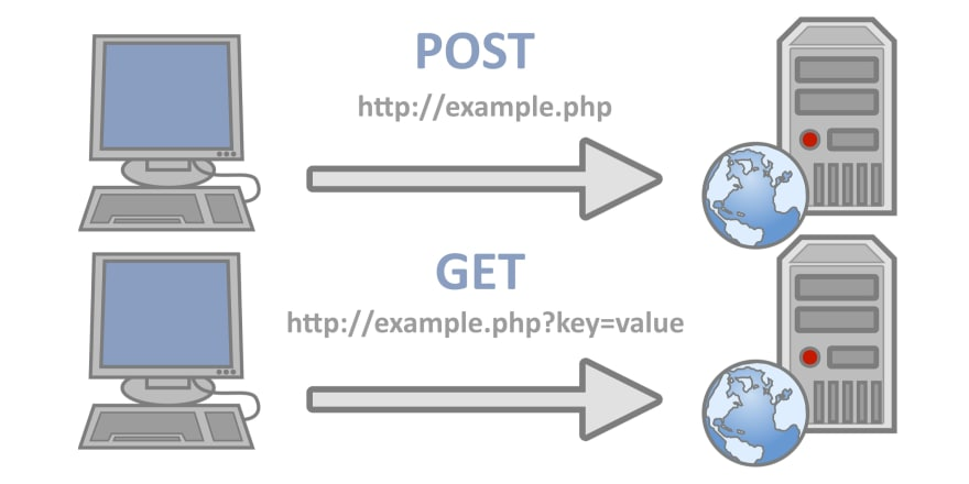 Difference between post and get