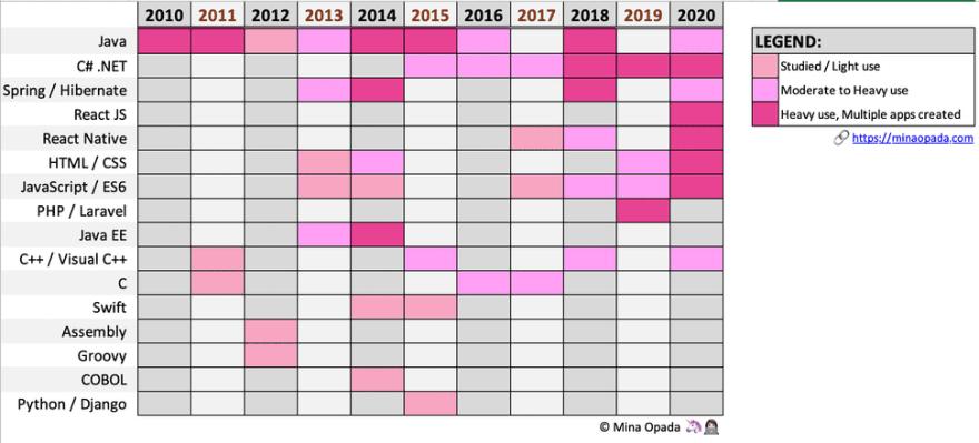 Developer Journey Chart