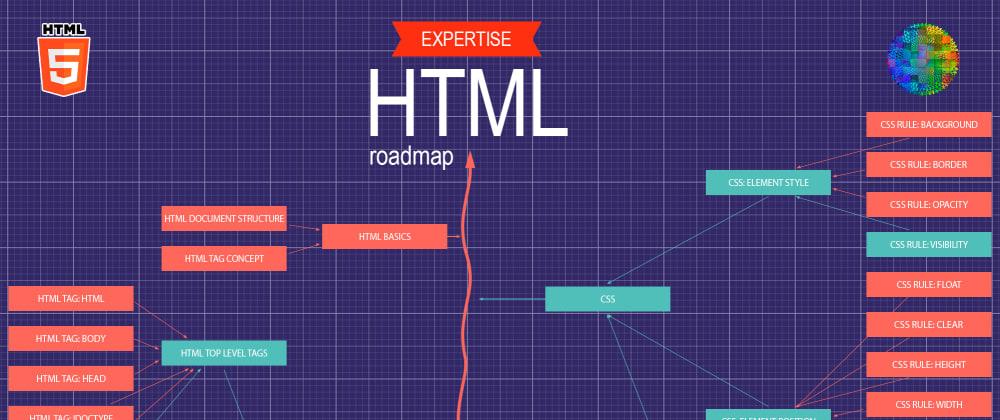 Cover image for 📜 Roadmap for HTML developer