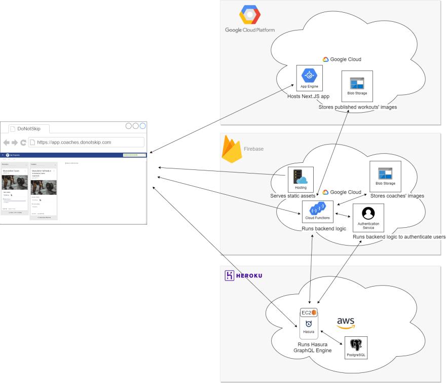 DoNotSkip Architecture