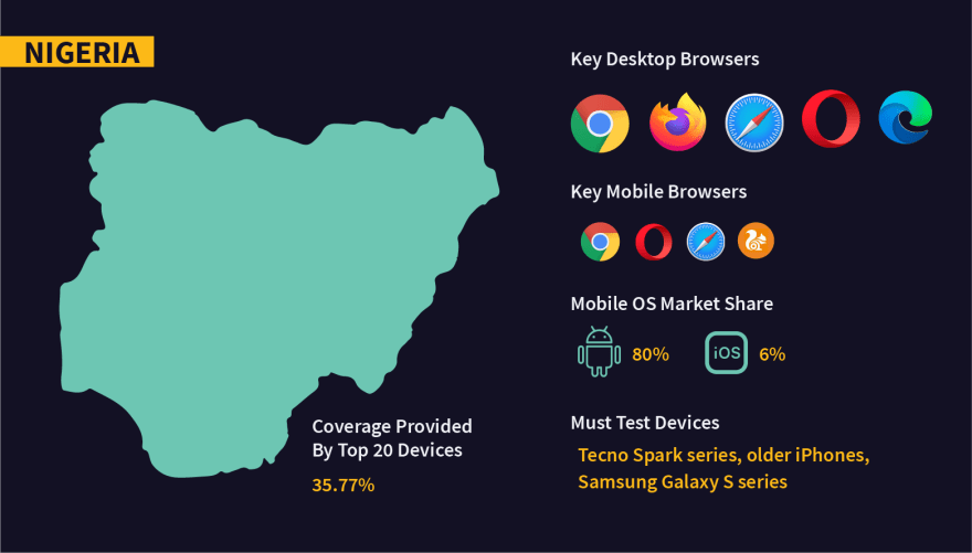 Fragmentation in OS, browsers, and devices in Nigeria