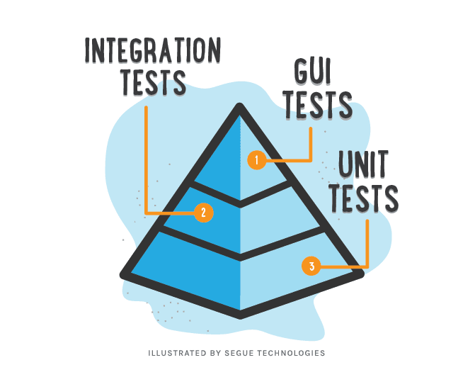 Do you unit test private methods? - DEV Community 👩 💻👨 💻