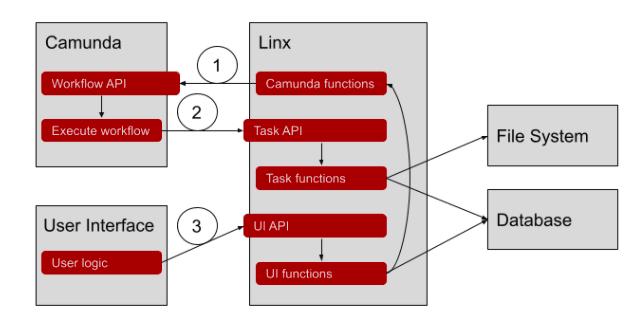 Linx workflow