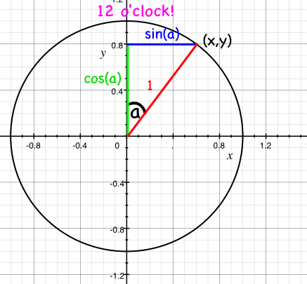 unit circle ray defined from by angle from y axis
