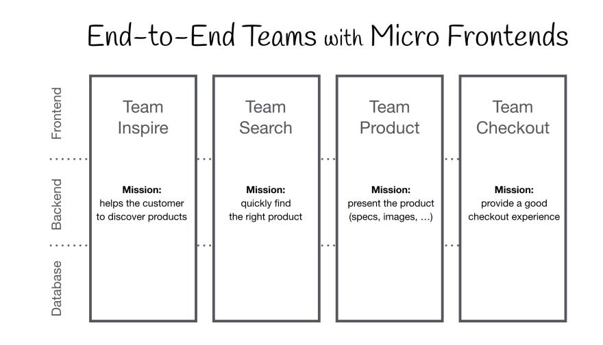 micro-frontends vertical teams