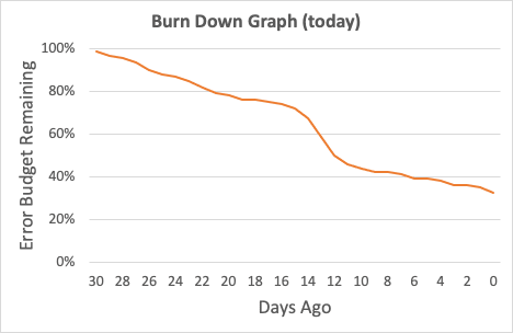 graph showing burn-down trend today