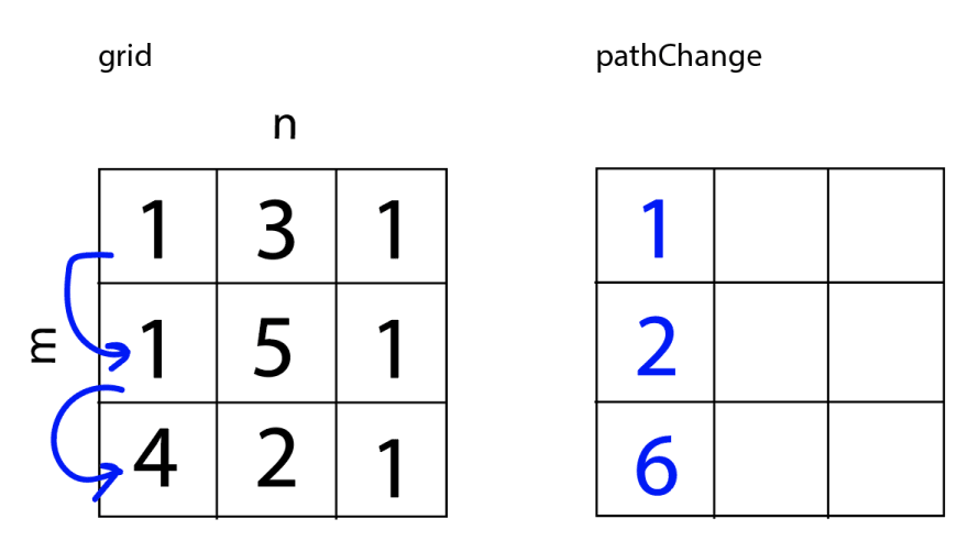 Arrows down the first column show the values that are being added. Each item in the first column of pathChange equals the sum of the previous value in pathChange plus that value in the grid. pathChange now equals [[1,<empty>,<empty>], [2,<empty>,<empty>], [6,<empty>,<empty>]].