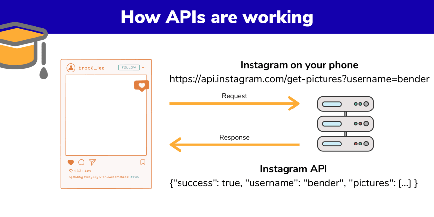 How APIs are working - Technical
