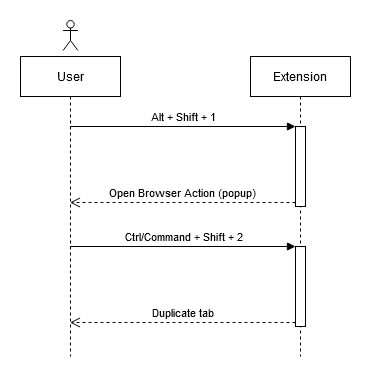 A diagram displaying the two shortcuts we will add to our extension