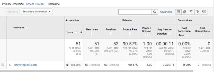 Hostname Filtered Analytics Table