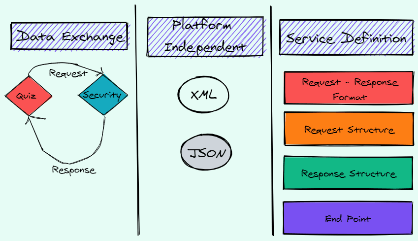 webservice_structure